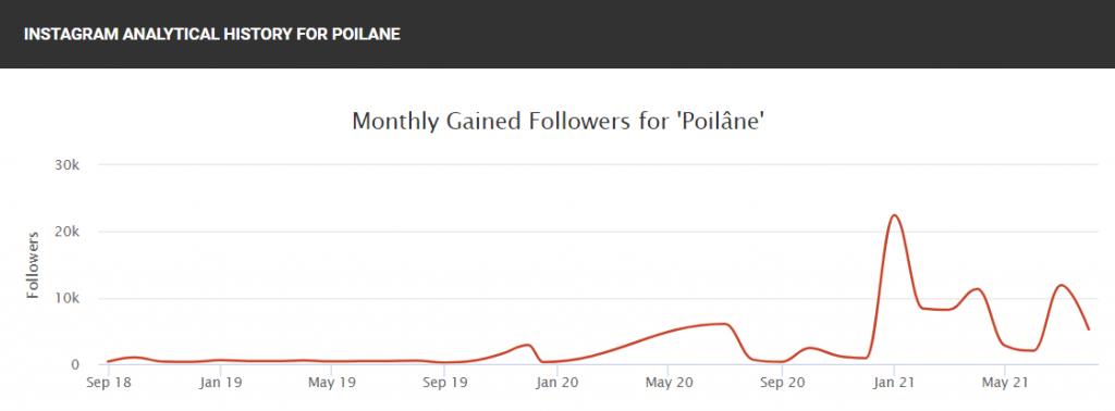 Evolution du nombre d'abonnés à Instagram de la célèbre boulangerie parisienne