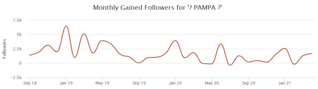 Evolution des abonnés mois par mois