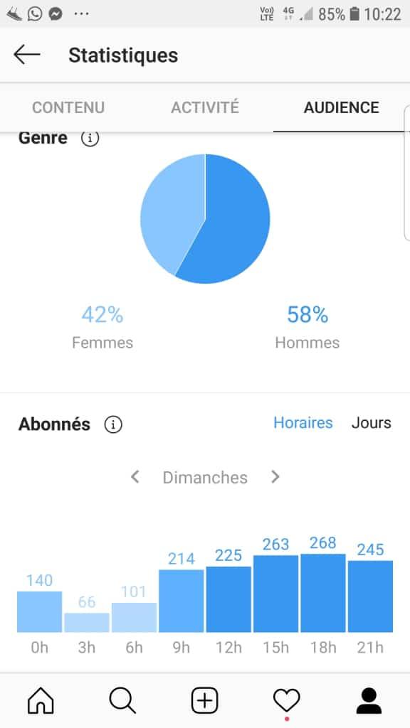 Les statistiques à suivre au niveau de ton audience avec le genre