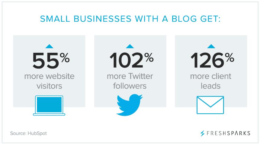 Créer un blog pour promouvoir votre entreprise locale