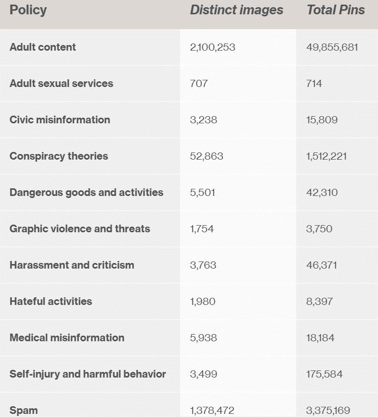 Quelques chiffres sur les épingles supprimées sur Pinterest
