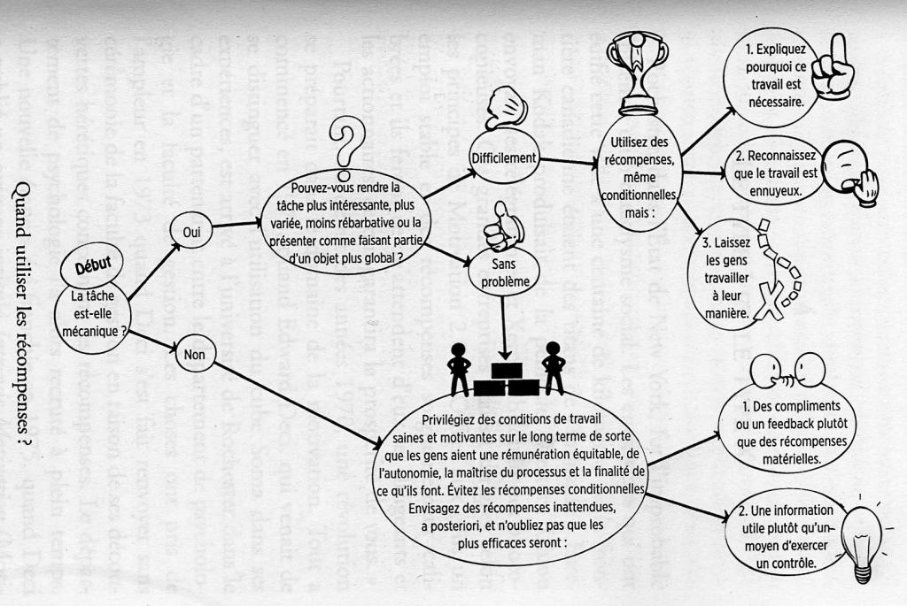 Quand utiliser les récompenses ? L'essentiel du livre la vérité sur ce qui nous motive de Daniel Pink