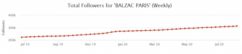 L'évolution du nombre d'abonnés de Balzac