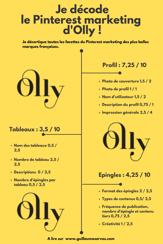 Comment Olly utilise Pinterest pour son business ? Je décode le Pinterest marketing de la marque de lingerie française éco-responsable et durable.