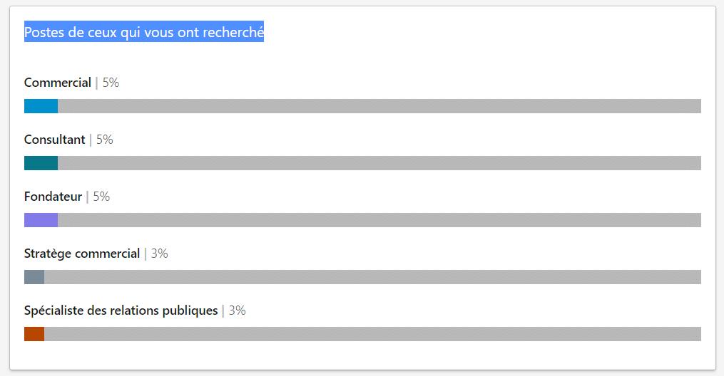 Les postes de ceux qui vous ont recherché sur LinkedIn