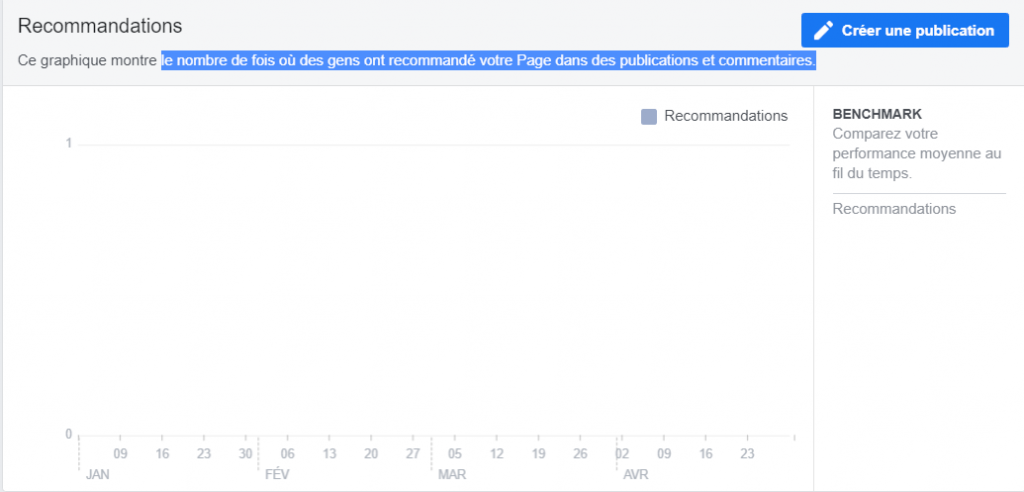 Recommandations dans Facebook analytics