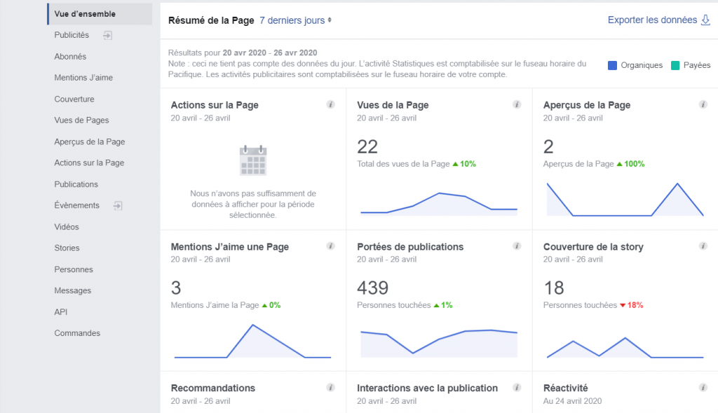 Facebook Analytics expliqué : la vue d'ensemble