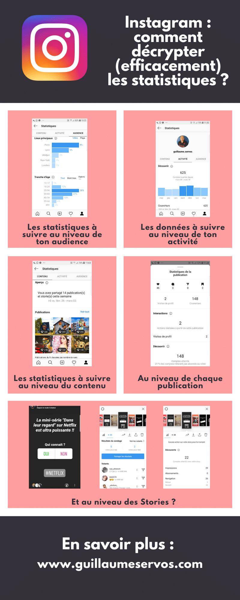 Grande entreprise ou petit instagrameur, garder un œil attentif sur ses statistiques Instagram va t'aider à identifier les domaines dans lesquels tu peux améliorer ta visibilité et ton engagement.