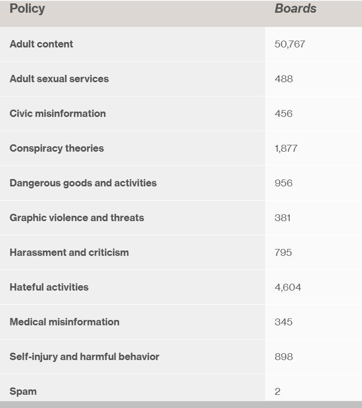 #2 Pinterest et spam : les mesures prises concernant les tableaux