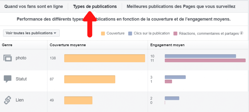 Les types de publication