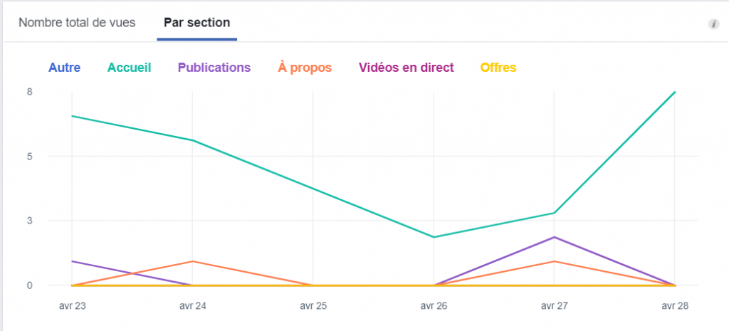 les vues de pages par section